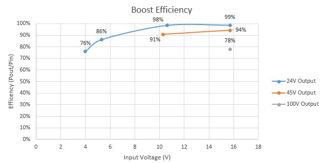 boost converter efficiency table