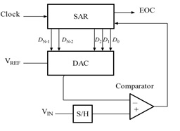 DIY USB Oscilloscope using a dsPIC | mcuhq