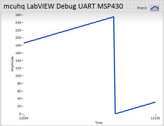 Stm32 Uart Parsing